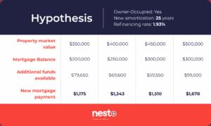 The nesto-meter August 2020